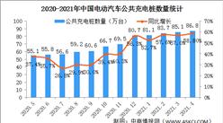 2021年4月电动汽车充电桩市场分析:广东充电桩数量最多(图)