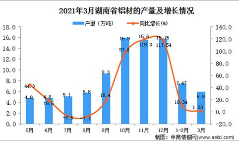 2021年3月湖南省铝材产量数据统计分析