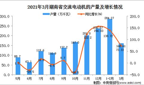 2021年3月湖南省交流电动机产量数据统计分析