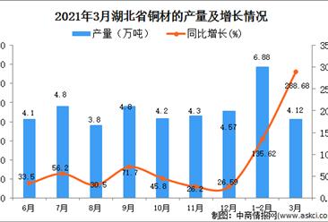 2021年3月湖北省铜材产量数据统计分析