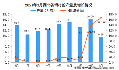 2021年3月湖北省铝材产量数据统计分析