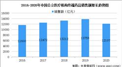 2020年医药行业销售额首现负增长:同比下降12.0%(图)