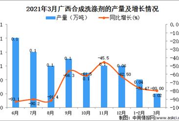 2021年3月广西合成洗涤剂产量数据统计分析