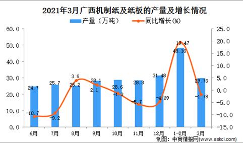 2021年3月广西纸板产量数据统计分析
