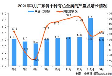 2021年3月广东省十种有色金属产量数据统计分析