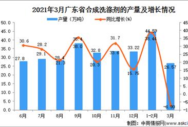 2021年3月广东省合成洗涤剂产量数据统计分析