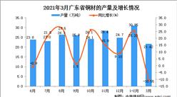 2021年3月广东省铜材产量数据统计分析