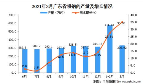 2021年3月广东省粗钢产量数据统计分析