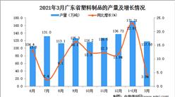 2021年3月广东省塑料制品产量数据统计分析