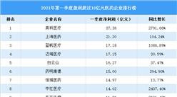2021年第一季度医药企业排行榜:11家企业盈利超过10亿元(图)