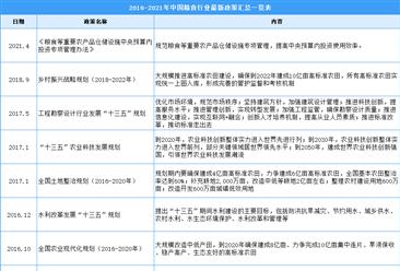 2021年中國糧食行業最新政策匯總一覽(圖)