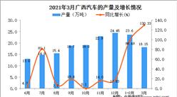 2021年3月广西汽车产量数据统计分析