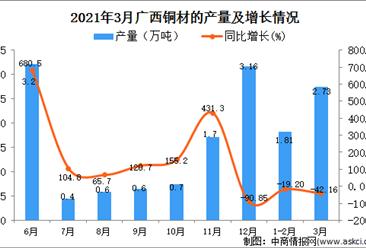 2021年3月广西铜材产量数据统计分析