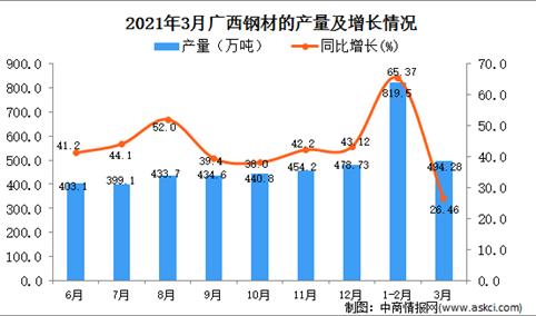 2021年3月广西省钢材产量数据统计分析