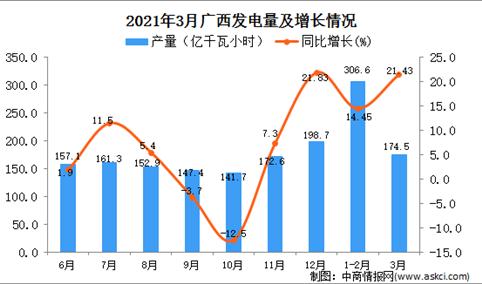 2021年3月广西发电量数据统计分析