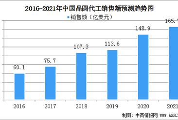 2021年中国晶圆代工行业发展现状分析:行业市场集中度高(图)