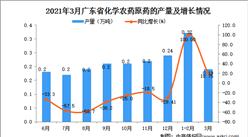 2021年3月廣東省農藥產量數據統計分析