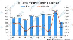 2021年3月廣東省發動機產量數據統計分析
