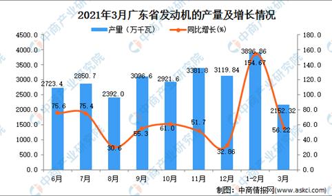 2021年3月广东省发动机产量数据统计分析