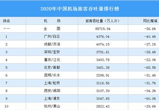 2020年中国机场旅客吞吐量排行榜(附完整榜单)