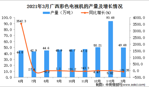 2021年3月广西彩色电视机产量数据统计分析