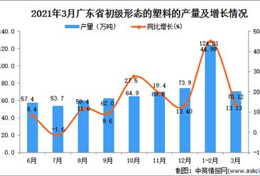 2021年3月广东省塑料产量数据统计分析