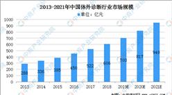 2021年中国体外诊断行业市场前景及投资研究报告(简版)
