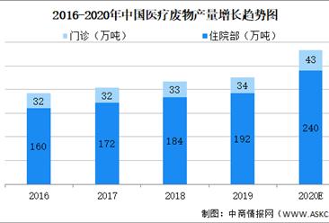 醫療廢物處置方艙新亮相:2021年醫廢處理市場供需情況預測分析(圖)