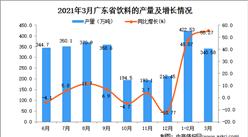 2021年3月广东省饮料产量数据统计分析