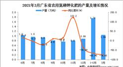 2021年3月广东省化肥产量数据统计分析