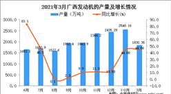 2021年3月廣西發動機產量數據統計分析