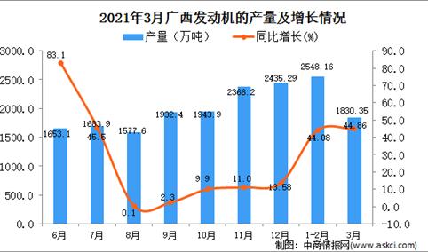 2021年3月广西省发动机产量数据统计分析