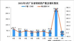2021年3月广东省铝材产量数据统计分析