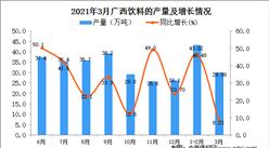 2021年3月广西饮料产量数据统计分析