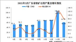 2021年3月廣東省鐵礦石產量數據統計分析