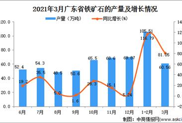 2021年3月广东省铁矿石产量数据统计分析