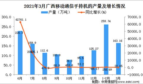 2021年3月广西移动通信手持机产量数据统计分析