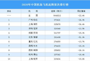 2020年中国机场飞机起降架次排行榜(完整榜单)