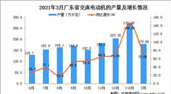2021年3月广东省交流电动机产量数据统计分析