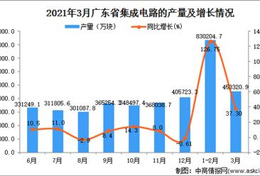 2021年3月广东省集成电路产量数据统计分析