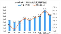 2021年3月广西铝材产量数据统计分析