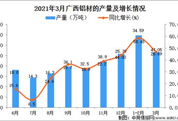 2021年3月广西省铝材产量数据统计分析