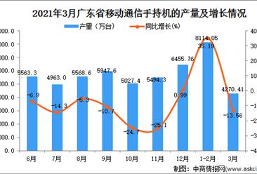 2021年3月广东省移动通信手持机产量数据统计分析