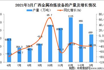 2021年3月广西金属冶炼设备产量数据统计分析