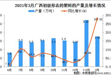 2021年3月广西省塑料产量数据统计分析