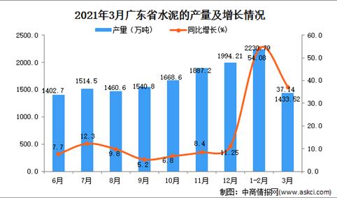 2021年3月广东省水泥产量数据统计分析