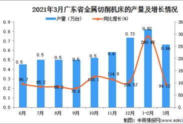 2021年3月广东省金属切削机床产量数据统计分析