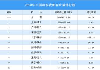2020年中国机场货邮吞吐量排行榜(完整榜单)