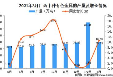 2021年3月广西十种有色金属产量数据统计分析