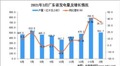 2021年3月广东省发电量产量数据统计分析